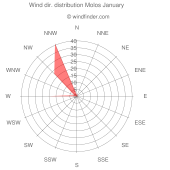 Wind direction distribution Molos January