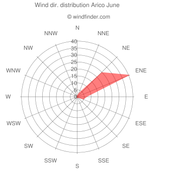 Wind direction distribution Arico June