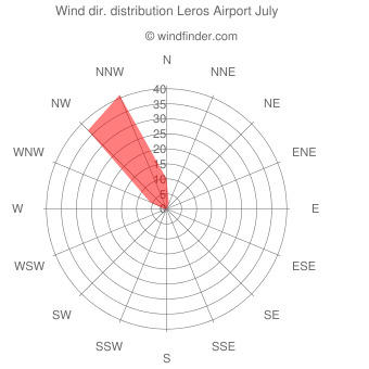 Wind direction distribution Leros Airport July