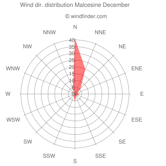 Wind direction distribution Malcesine December