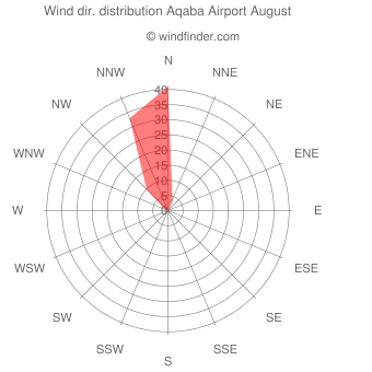 Wind direction distribution Aqaba Airport August