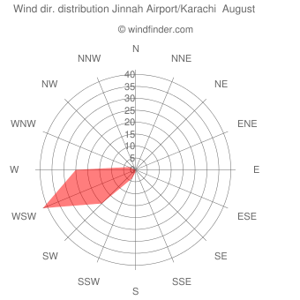 Wind direction distribution Jinnah Airport/Karachi  August