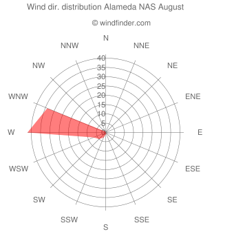 Wind direction distribution Alameda NAS August