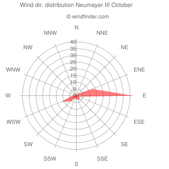 Wind direction distribution Neumayer III October