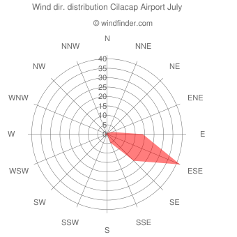 Wind direction distribution Cilacap Airport July
