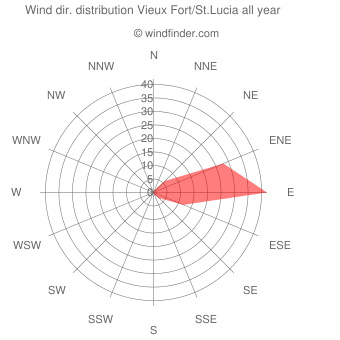 Annual wind direction distribution Vieux Fort/St.Lucia