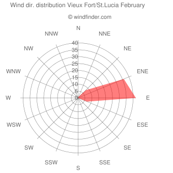 Wind direction distribution Vieux Fort/St.Lucia February