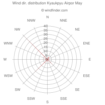 Wind direction distribution Kyaukpyu Airpor May