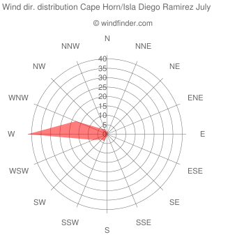 Wind direction distribution Cape Horn/Isla Diego Ramirez July