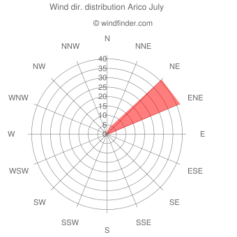 Wind direction distribution Arico July