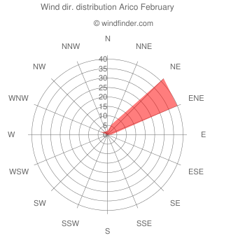 Wind direction distribution Arico February