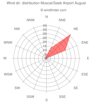 Wind direction distribution Muscat/Seeb Airport August