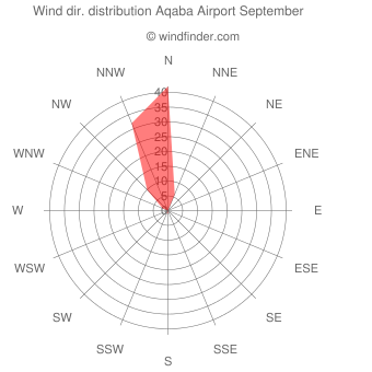 Wind direction distribution Aqaba Airport September