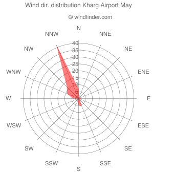 Wind direction distribution Kharg Airport May