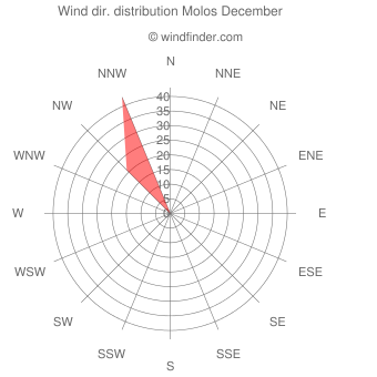 Wind direction distribution Molos December