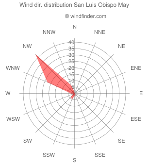 Wind direction distribution San Luis Obispo May
