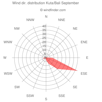 Wind direction distribution Kuta/Bali September