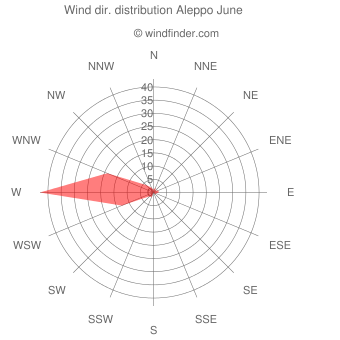 Wind direction distribution Aleppo June