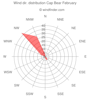 Wind direction distribution Cap Bear February