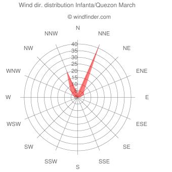Wind direction distribution Infanta/Quezon March