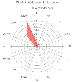 Wind direction distribution Molos June