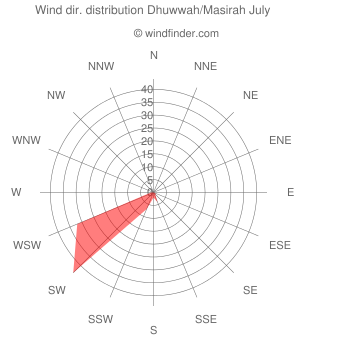 Wind direction distribution Dhuwwah/Masirah July