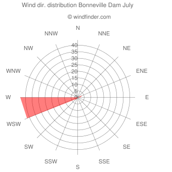 Wind direction distribution Bonneville Dam July