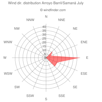 Wind direction distribution Arroyo Barril/Samaná July