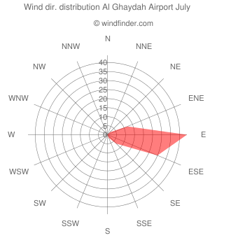 Wind direction distribution Al Ghaydah Airport July