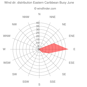Wind direction distribution Eastern Caribbean Buoy June