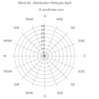 Wind direction distribution Neftçala April