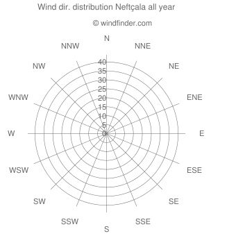 Annual wind direction distribution Neftçala