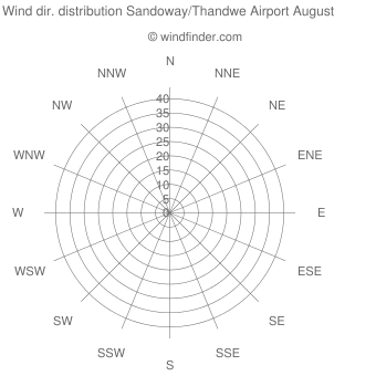 Wind direction distribution Sandoway/Thandwe Airport August