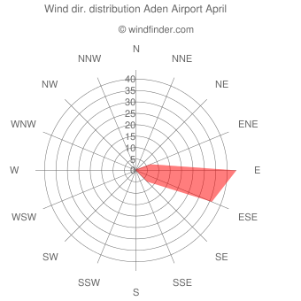Wind direction distribution Aden Airport April