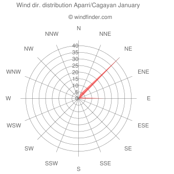 Wind direction distribution Aparri/Cagayan January