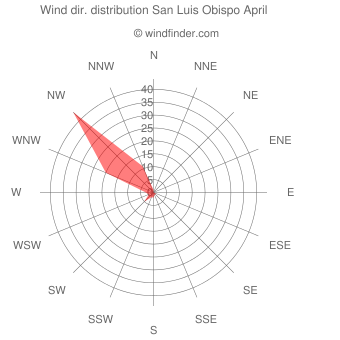 Wind direction distribution San Luis Obispo April