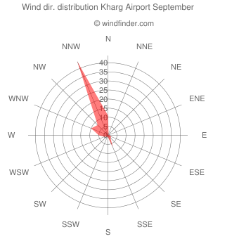 Wind direction distribution Kharg Airport September