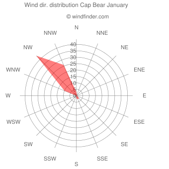 Wind direction distribution Cap Bear January