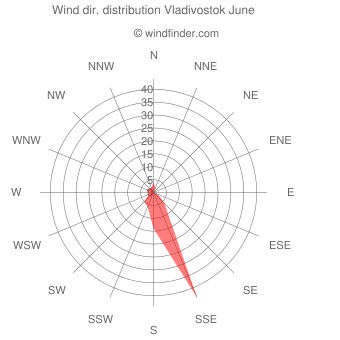 Wind direction distribution Vladivostok June