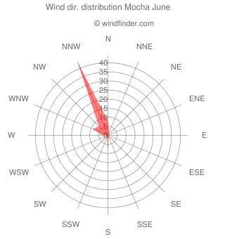 Wind direction distribution Mocha June