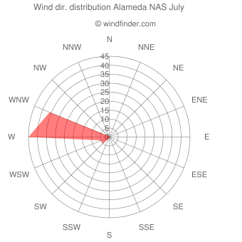 Wind direction distribution Alameda NAS July