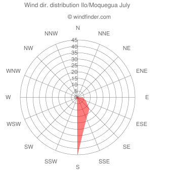 Wind direction distribution Ilo/Moquegua July