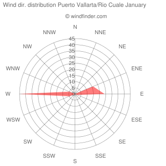 Wind direction distribution Puerto Vallarta/Rio Cuale January