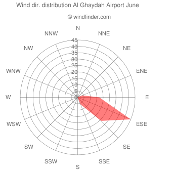 Wind direction distribution Al Ghaydah Airport June