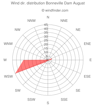 Wind direction distribution Bonneville Dam August