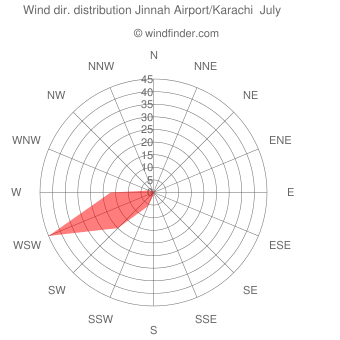 Wind direction distribution Jinnah Airport/Karachi  July