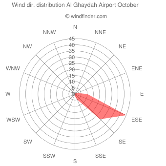 Wind direction distribution Al Ghaydah Airport October
