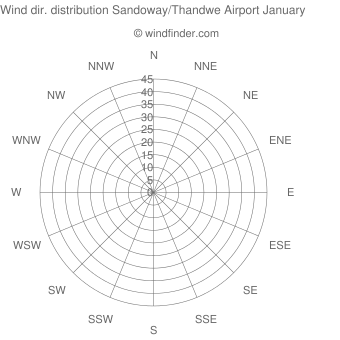 Wind direction distribution Sandoway/Thandwe Airport January