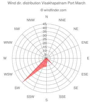 Wind direction distribution Visakhapatnam Port March