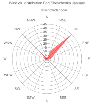 Wind direction distribution Fort Shevchenko January